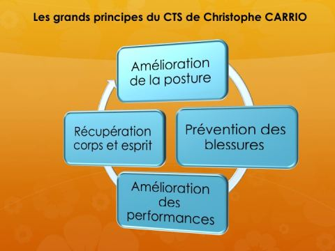 La programmation du CTS : Carrio Training System