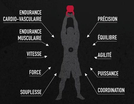 Fitness fonctionnel